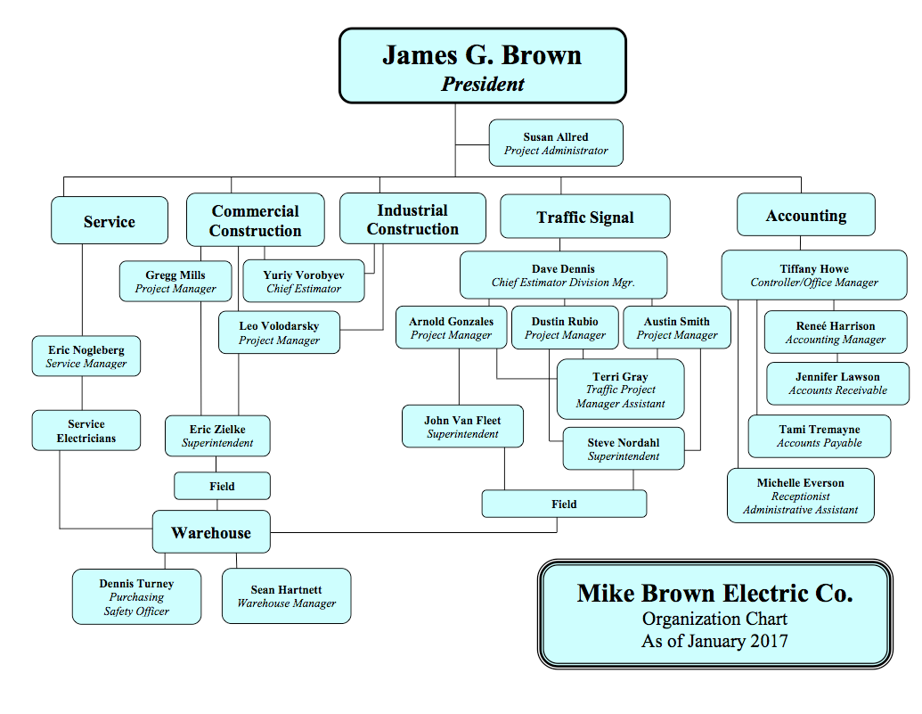 organizational chart mb electric